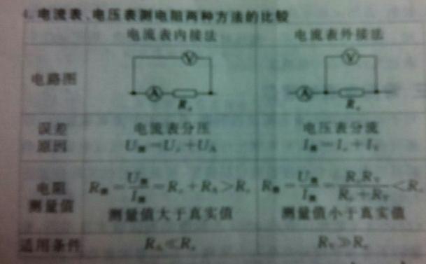 分压式接法.电流表内接和外接