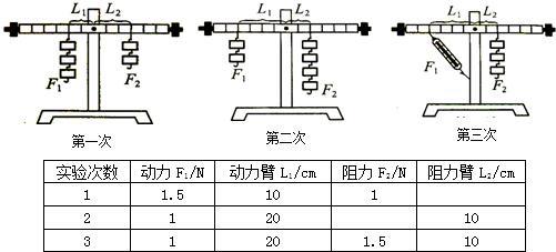 在探究杠杆的平衡条件的实验中:(1)若实验前