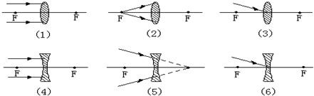 完成下列光路: - 初中物理 - 菁优网