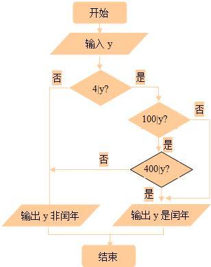 ②将该算法用流程图描述之