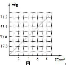 (1)用天平称某金属块质量时,下面图甲是天平平