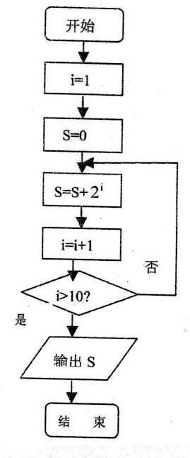(2)算法的程序框图