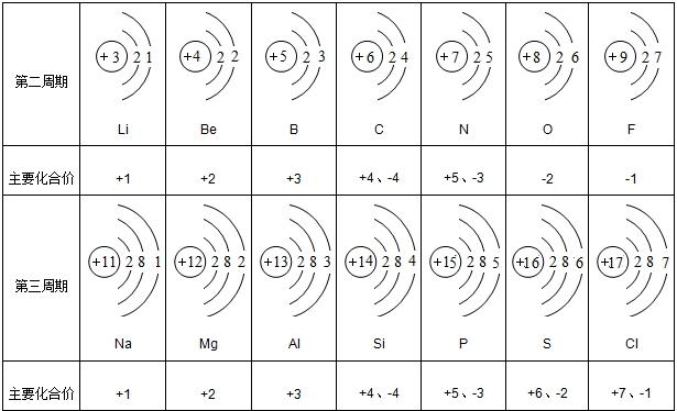 化学常见的原子结构示意图有哪些