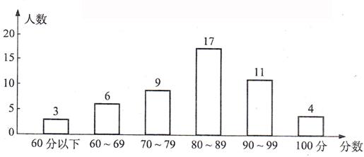 六(1)班数学期中考试成绩统计图