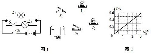 电流要从电流表的正接线柱流进