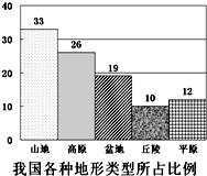 中国主要丘陵分布图_两广丘陵水土流失严重的原因是什么江南丘陵