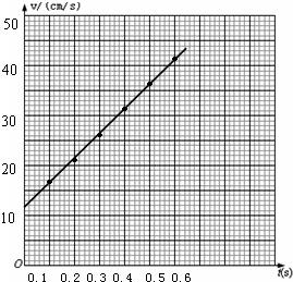 研究小车的运动高中,下表是测得的几个位置的题情况英语听力图片