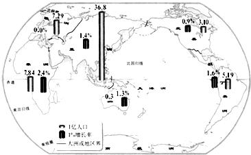 人口最少的大洲是最多的是_7大洲人口特点