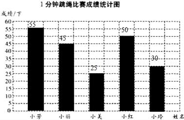 小学数学试题 > 试题解析   【考点】绘制条形统计图;从统计图表中