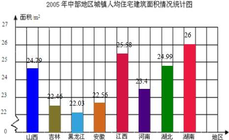 莫斯科人均绿地面积_黑龙江人均住房面积