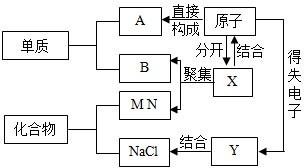 构建知识网络结构是一种重要的学习方法,在下列