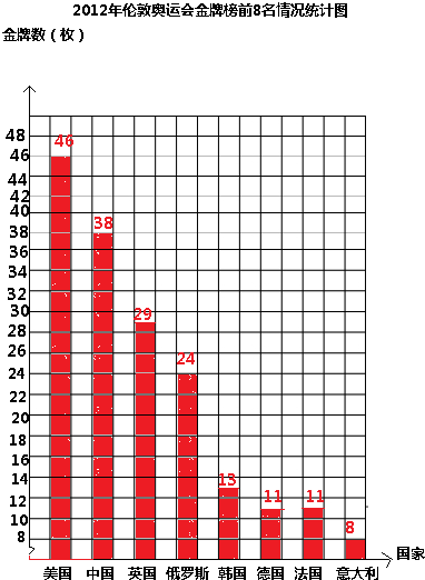 2012奥运会金牌榜_2012年伦敦奥运会孙杨金牌榜高清大图预览其