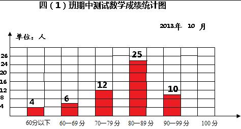 根据下表制作一个条形统计图. 四(1)班期中测试数学表
