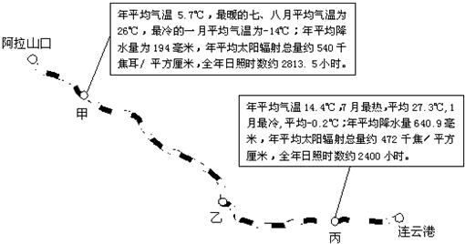 """读沿""""第二亚欧大陆桥""""中国段""""陇海-兰新线""""的气候资料(如图),回答11"""