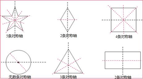 下面的图形,一共有几条对称轴呢?图片