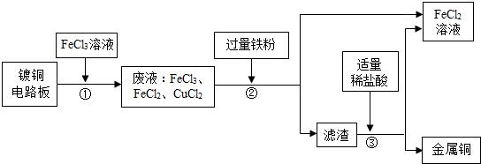 (2010厦门)工业上生产电路板及处理废液的工艺流程如下