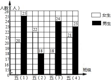 解:绘制复式条形统计图如下