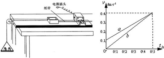 ③拉力平行于倾角为θ的斜面,m 1,m 2沿光滑的斜面向上加速运动.