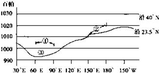 如图是某月份海平面平均气压沿两条纬线的变化图图片