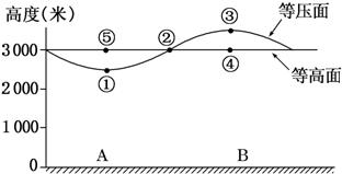 分析:(1)同一地点高度越高气压越低图片