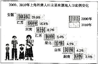 读图,回答下列题(1)写出上海外来人口来源地中