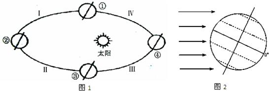 (1)此时全球气压带和风带的移动方向是  .图片