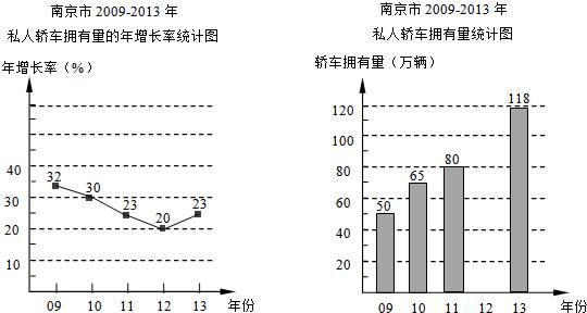 (2)补全条形统计图; (3)经测定,汽车的碳排放量与汽车的排量大小有关