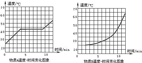 小明和小红设计的电路图,如图1,2所示.