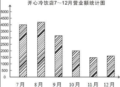 考点:两种不同形式的单式条形统计图,从统计图表中获取信息 专题