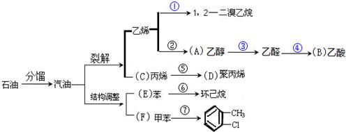 化下改变分子结构