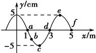 如图所示是一列简谐横波在某时刻的波动图象,
