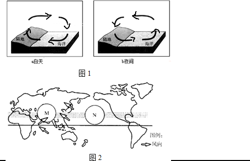 亚洲气候简图 手绘