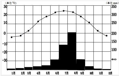 曲线;最后将资料中各月的降水量用长方形柱状标注