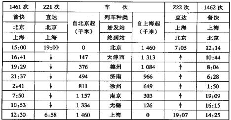 (2)根据列车时刻表选择合适车次:家住北京的李大妈要去上海探亲,希望