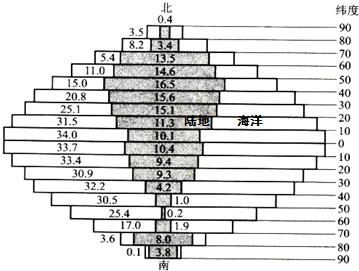 2011年河北省唐山市唐海县中考地理试卷