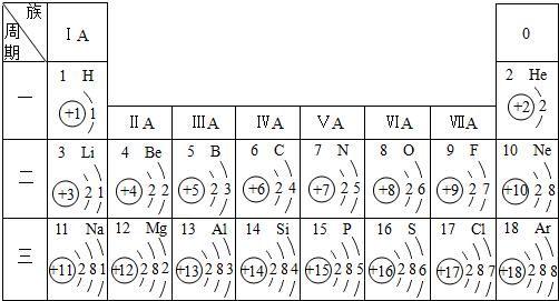 下表是依据元素周期表画出的1-18号元素的原子结构示意图