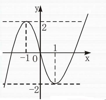 合川�:o�y�e�f�x�_直线y=b与函数y=f(x)的图象有3个不同交点, 结合函数图象,知实数b的