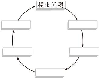 试完善如图的循环图,概述科学探究的一般过程.