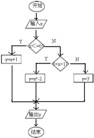 考点:设计程序框图解决实际问题. 专题:算法和程序框图.
