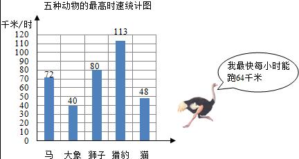 (1)根据上面的五种动物的最高时速统计图,如果这五种动物比赛跑步