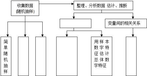 """下面是《数学3》第二章""""统计""""的知识结构图,请在相应的空格中填上合适"""