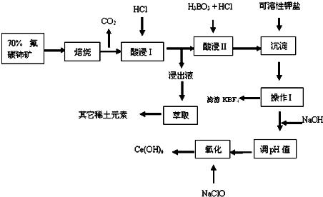 稀土元素的单质和化合物应用广泛.i