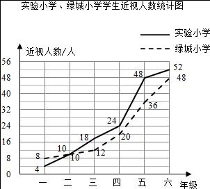 中小学生视力表_小学生近视率统计表_小学生巩固率统计表_淘宝助理