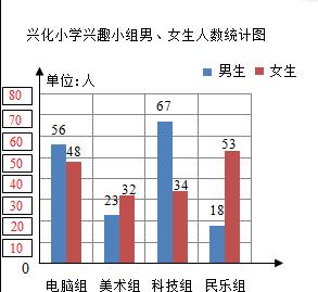 兴化人口数_如图是兴化小学参加兴趣小组的男 女生人数情况.1 将纵轴单位长度
