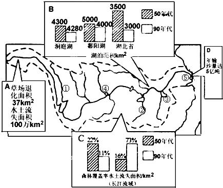 读长江流域示意图及相关材料,回答下列各题.