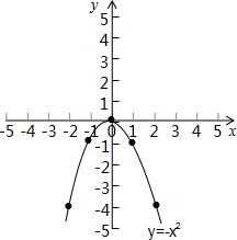 请问二次函数y x方的函数图象怎么画.