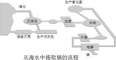 湖南省长沙市长郡中学高考化学复习卷5:化学实验基础