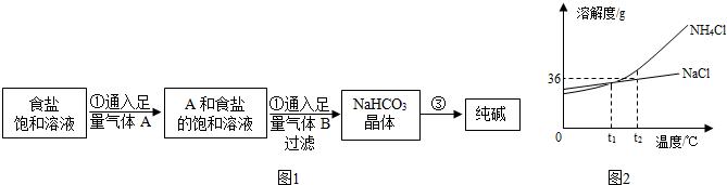 【解答】解: 将度为t1的NH4Cl饱和溶液升至t2,得溶液为t时 不饱和溶,时溶液溶质量分会不变. 分离固和液体,所以需要进的操作是过滤; 气体A通入紫色石液,石蕊试液变蓝色,说明碱性气体,推测气体A是, 如图1是侯氏制碱实验室进行模拟的生产流程示意图,: 向氯化铵与氯化钠的合中滴少量的硝酸银溶液,则发生反一化学方程式为NaClAgN3=Al+NaNO3. 步骤中发生应的原理是aClNH+C2+H2NaHCO3+N4Cl,过程中析出碳酸氢钠的因是碳氢的溶解相对较小; 如图2是氯化铵和氯化钠两种固