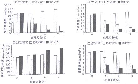 2015年重庆市万州区v试卷试卷一诊生物-有高及物动词高中中哪些不图片