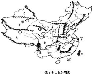 中国野生动物分部及名称